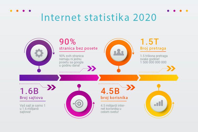 internet statistika 2020